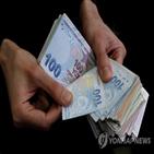 터키,기준금리,중앙은행,인하,포인트