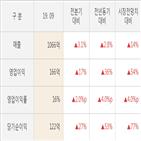 삼양패키징,영업이익,실적,대비,매출액