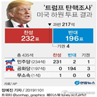 대통령,잘못,트럼프,녹취록,국민,노변정담,탄핵