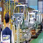 한국,생산량,올해,르노삼성,생산,신차,지난해,구조조정,회사,물량