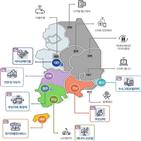 사업,규제자유특구,지정,울산,지역,특구