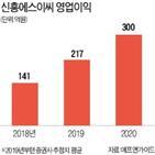 신흥에스이씨,삼성,전기차,밸류에이션,내년,상승