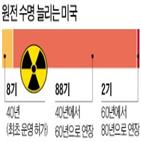 원전,연장,4호기,터키포인트,수명