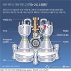 엔진,시험,액체연료,북한,고체연료