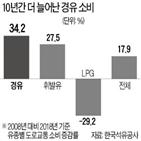 비중,경유차,교수,노인,증가,경유