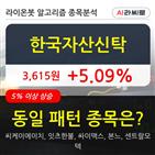 한국자산신탁,기관,순매매량,수준