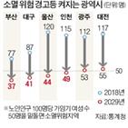 부산,소멸위험지역,인천,대구