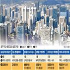 빌딩,서울,투자,부동산,시장,건물,오피스빌딩,예상,국내,가격