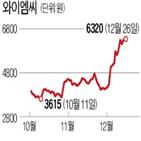 라인,와이엠씨,해체,이설,삼성디스플레이