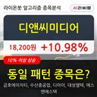 디앤씨미디어,상승,기사,보이