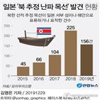 북한,일본,추정,목선,대화퇴,어선,난파,조업,요미우리,건수
