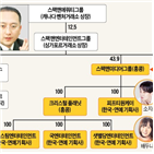 제작,회사,스팩맨그룹,스팩맨,홍콩,지분,영화,우회상장,싱가포르,계열사