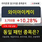기관,와이아이케이,상승,순매매량