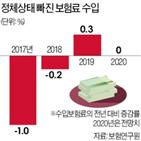 증가,전망,보험회사,상품,올해,수입보험료,중심
