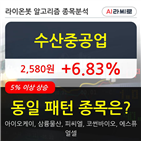 수산중공업,시각,121만6750주