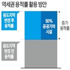 역세권,사업,서울시,이상,활성화