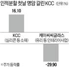 사업,KCC,주가,케이씨씨글라스,실적,실리콘,유리