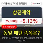 삼진제약,8만8134주