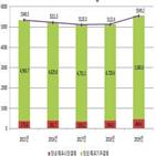 증가,전년,채권결제대금