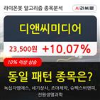 디앤씨미디어,기관,순매매량,상승