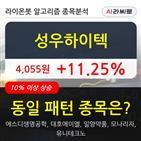 성우하이텍,기관,순매매량,보이