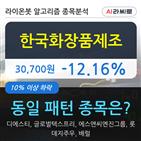 한국화장품제조,10.04