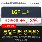 LG이노텍,기관,순매매량