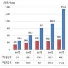 결제금액,외화증권,미국,증가,전년,지난해