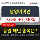 남영비비안,시각,6만6029주