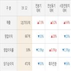 삼성엔지니어링,실적,영업이익,대비