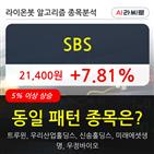 SBS,시각