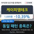 케이피엠테크,10.08,472만8493주