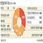 전자투표제,지분,동맹,도입,회장