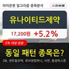 유나이티드제약,기사,수준