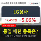 LG상사,기관,순매매량,외국인