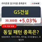 기관,GS건설,순매매량