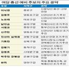 의원,서울,사업,총선,공약,지역,집값,연장,약속
