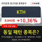 기관,KTH,상승,순매매량