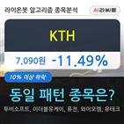 기관,KTH,000주,순매매량