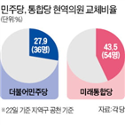 서울,의원,공천,경기,현역,청와대,지역구,대구,인천,약진