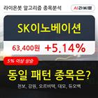 SK이노베이션,차트,기사,상승