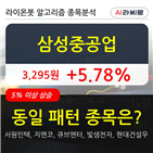 삼성중공업,보이,차트