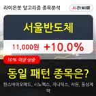 기관,서울반도체,순매매량