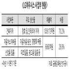 LG하우시스,부문,자동차소재,자동차,소재,매각,필름
