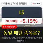 LS,주가,거래량,13만7220주