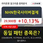 NHN한국사이버결제,기관,주가,순매매량