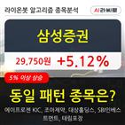 삼성증권,기사,차트