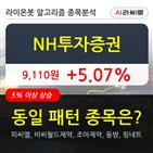 투자증권,차트