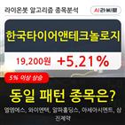 기관,한국타이어앤테크놀로지,순매매량