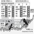 개인,삼성전자,외국인,투자,지난달,셀트리온,증시,위주